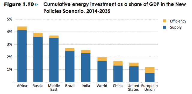 Cumulative Energy Investment Required