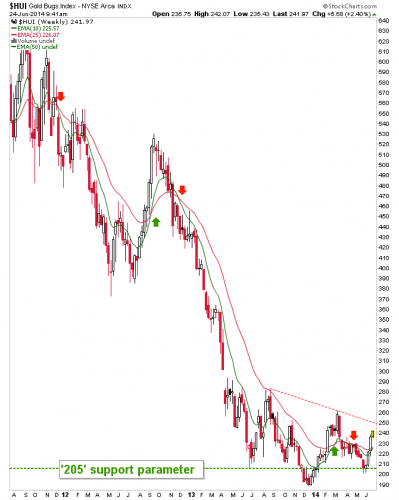 The Gold Bugs Index