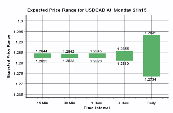 Forex usd cad investing