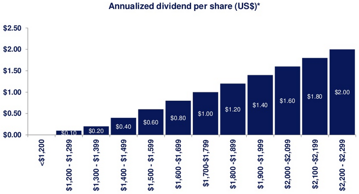 Newmont Mining: Annualized Dividend per Share