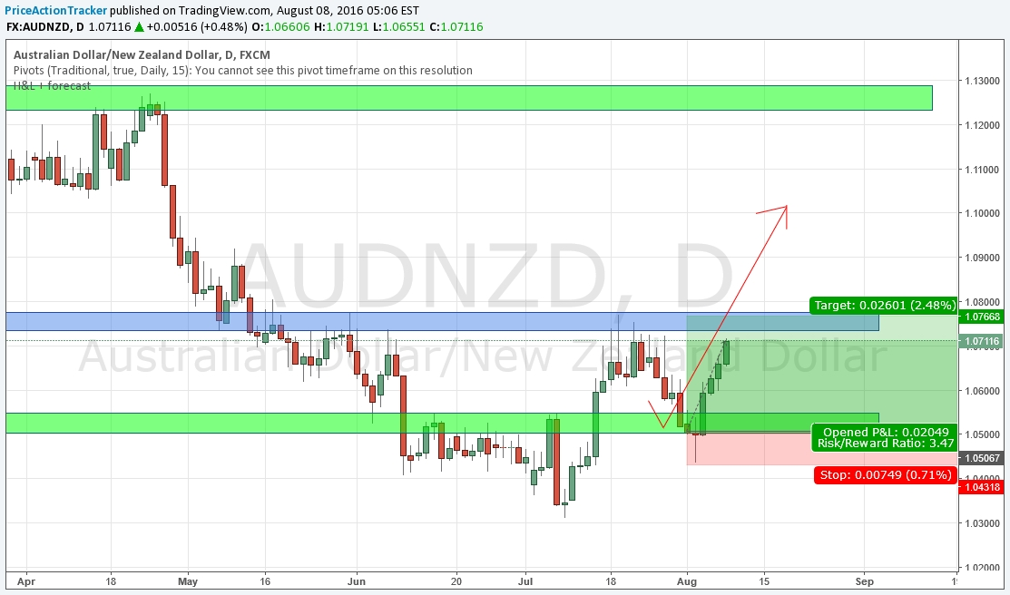 AUD NZD (Australian Dollar / New Zealand Dollar) The two Australasian currencies are represented in the Australian Dollar vs. the New Zealand Dollar pair. High Rollover rates and like geographical locations cause them to often trade alike against other currencies. Because of this the pair is not extremely affected by global factors or trends but instead reacts more to changes in the local.