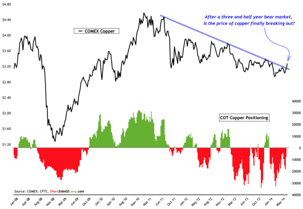 COMEX Copper vs Copper COT Positioning