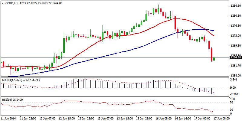 XAU/USD Hour Chart