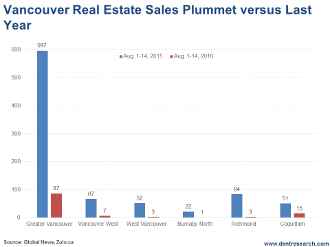 Vancouver Real Estate Sales Plummet vs Last Year