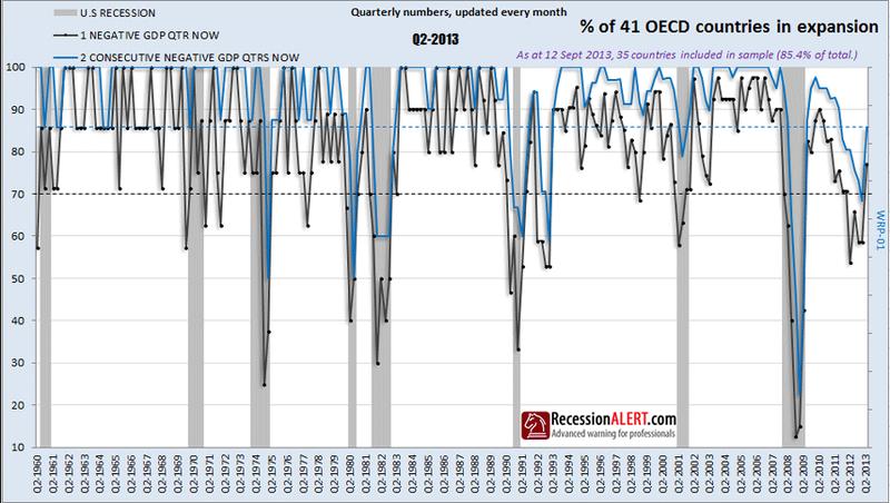 Recession Alert