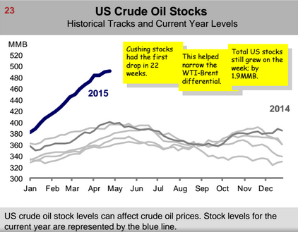 US Crude Oil Stocks 2014 vs 2015