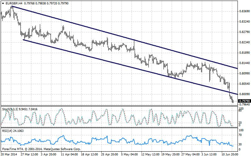EUR/GBP Hourly Chart