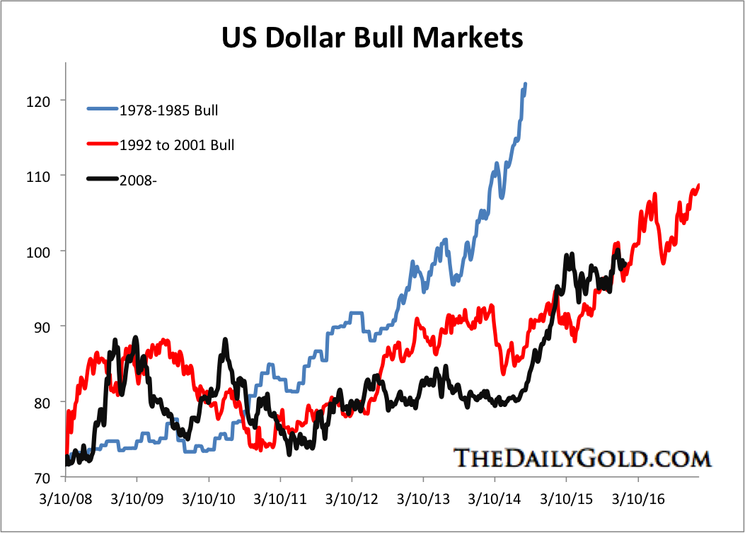 US Dollar Bull Markets