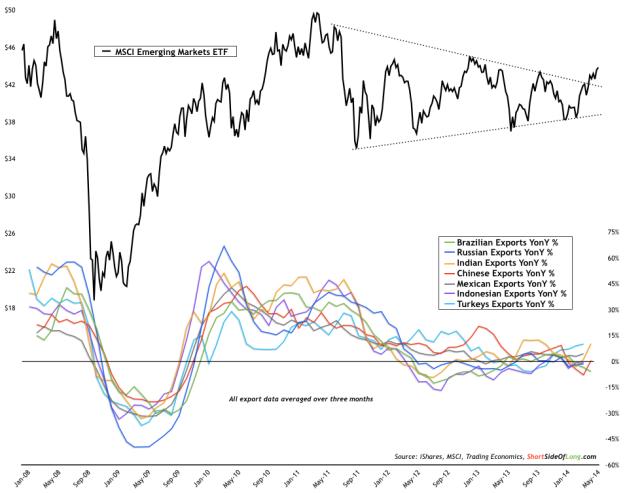 EEM vs E7 Exports