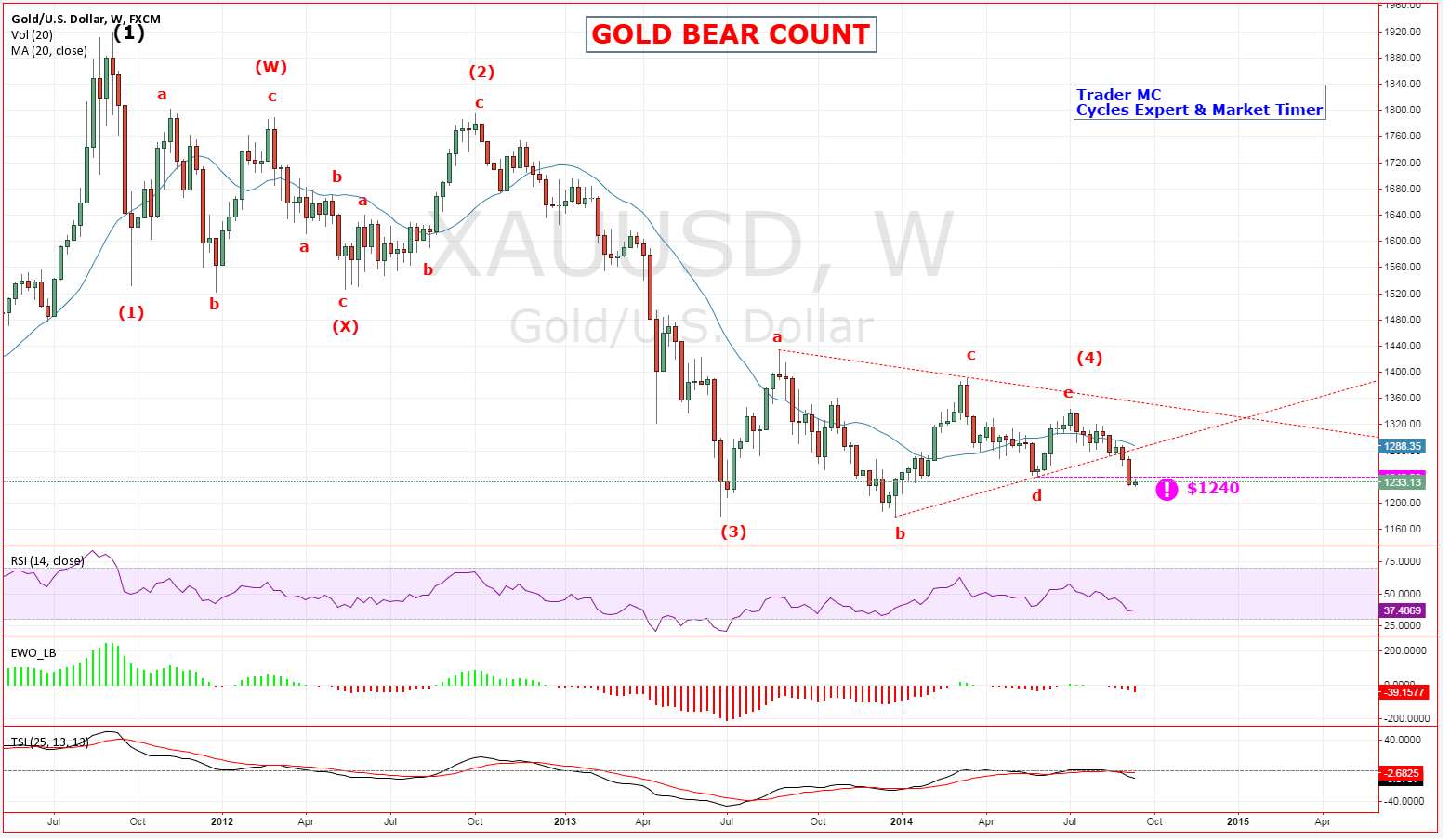 Gold: Bear Count