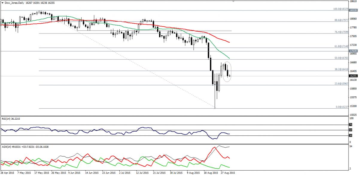 Dow Jones And S&P 500 Close Below 38.2% Fibonacci Level ...