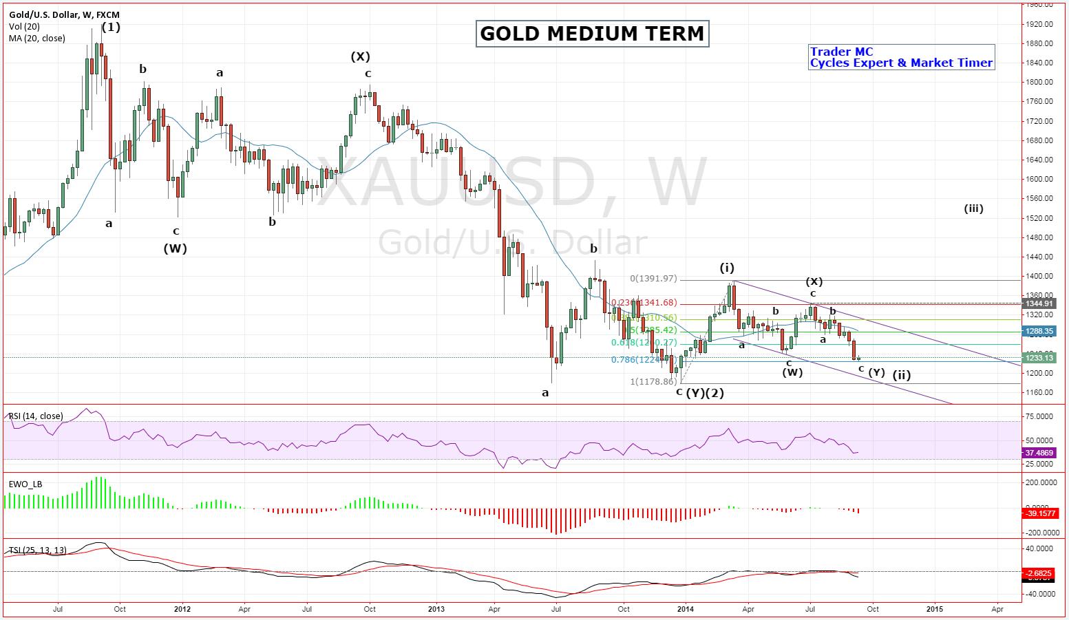 Gold: Medium-Term Outlook