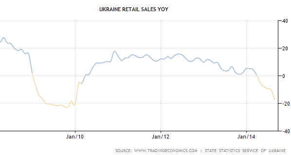 Ukraine Retail Sales