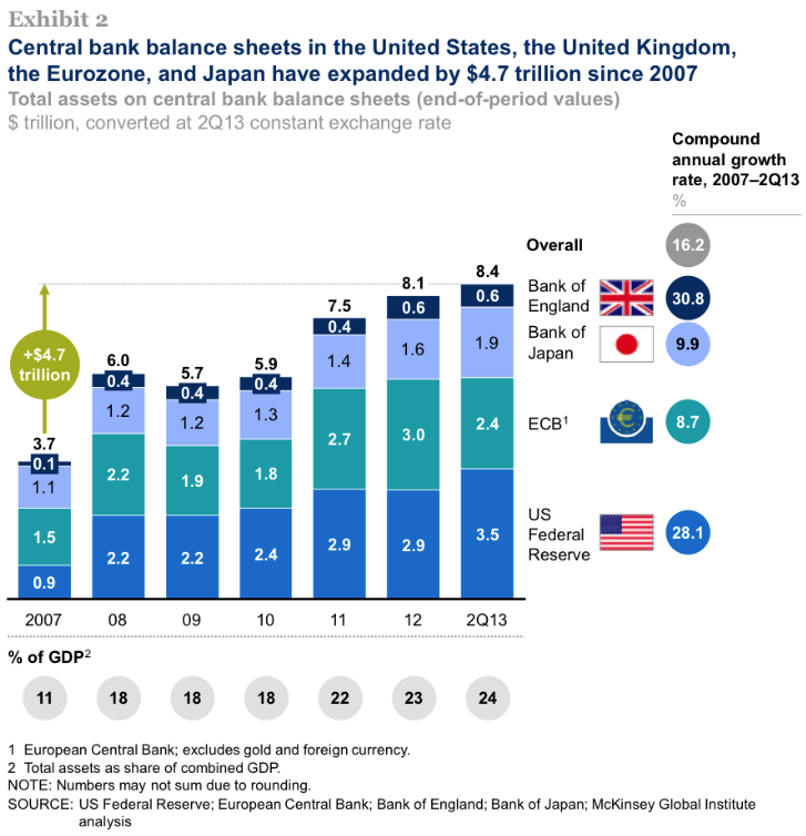 Central Bank Balance Sheets: US, UK, Eurozone, Japan