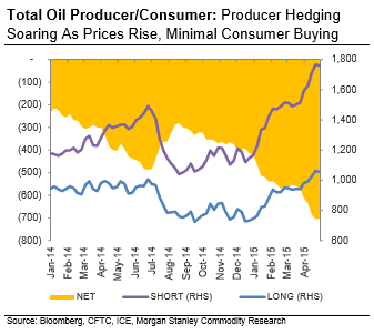 Oil Producer Hedging