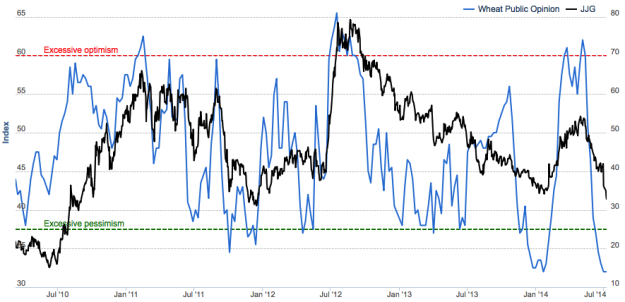 Wheat Sentiment vs JJG Price, 2010-Present
