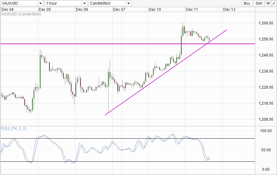 XAU/USD Hourly
