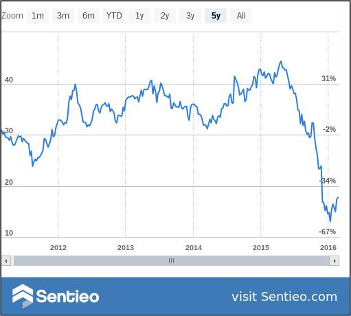 KMI 5 Year Chart