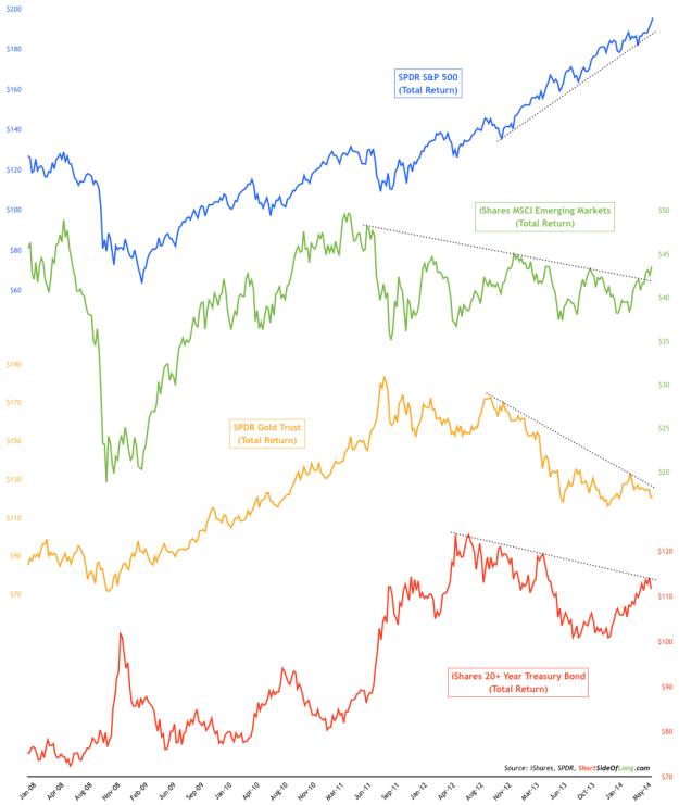 Total Return, Nominal Price Movements of SPY, TLT, GLD, EEM