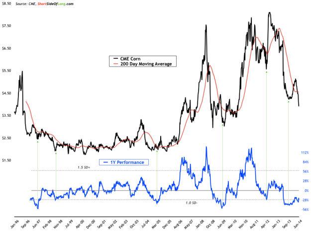Corn Price vs 200DMA, 1-Year Performance