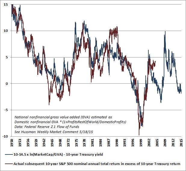 Stocks Vs. T-Bills