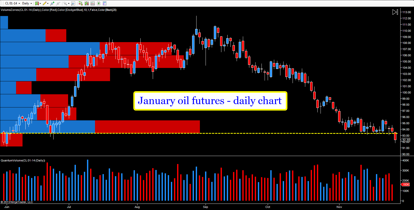 Oil Futures Daily