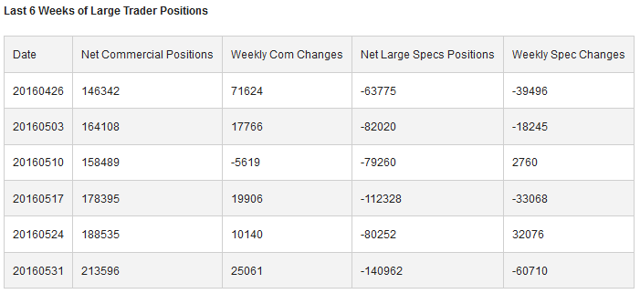 6 Weeks of Large Trader Positions
