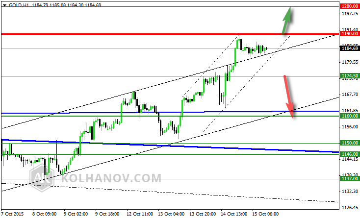 Gold Hourly Chart October 7-15