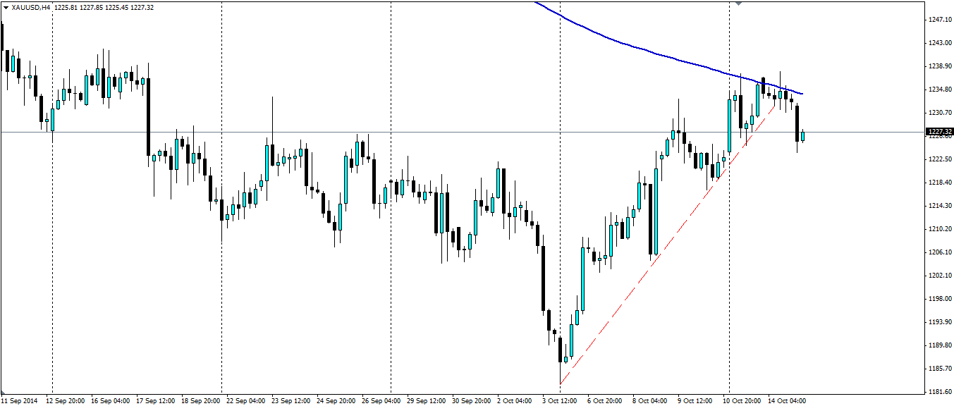 Gold Hourly Chart