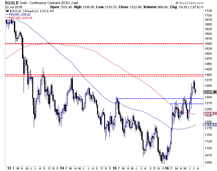 Gold Weekly 2013-2016