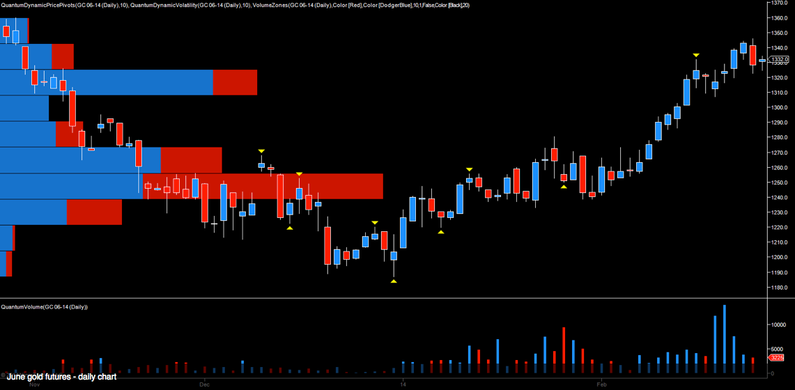 Daily June Futures