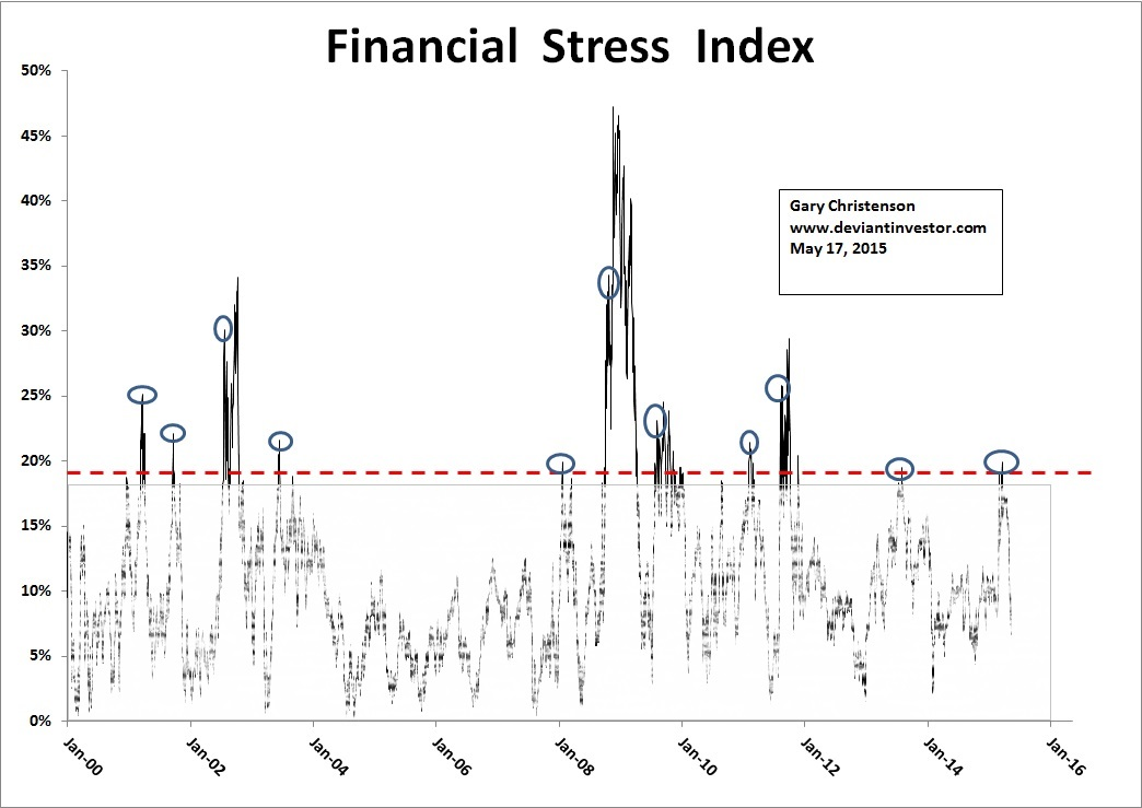 The Stress Index