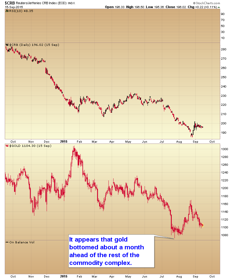 CRB vs Gold Daily