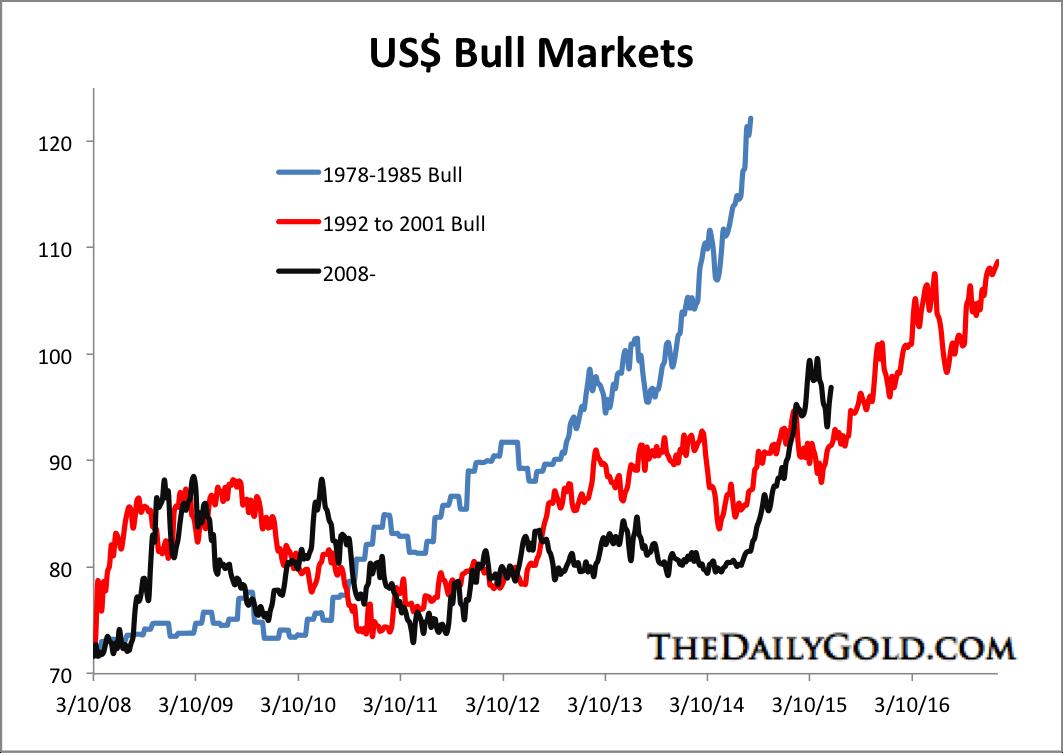 USD Bull Markets