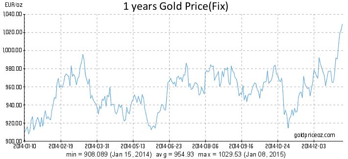 Gold: 1 Year