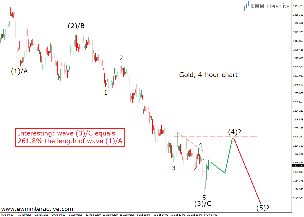 Gold 4-Hour Chart 7.10.14