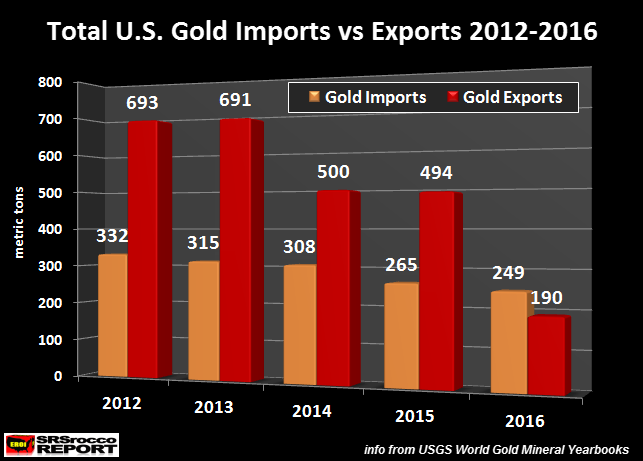 US Total Gold Imports vs Exports 2012-2016 Chart
