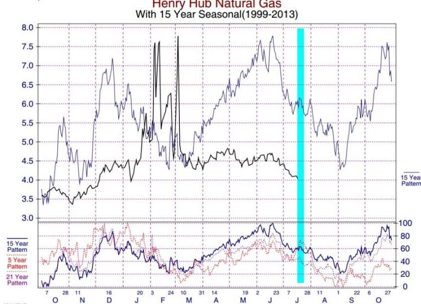 Natural Gas Seasonality