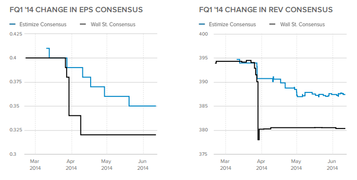 FQ1 '14 Change in EPS and Revenue Consensus