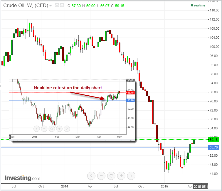 Crude Oil Double Bottom