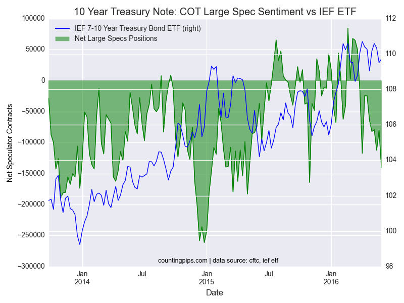 COT Large Spec Sentiment Vs IEF ETF
