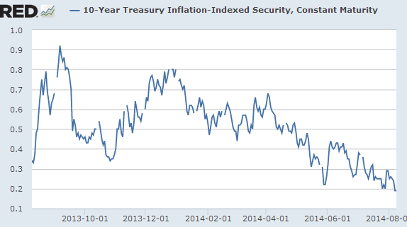 10-Y Treasury Inflation-Indexed Security