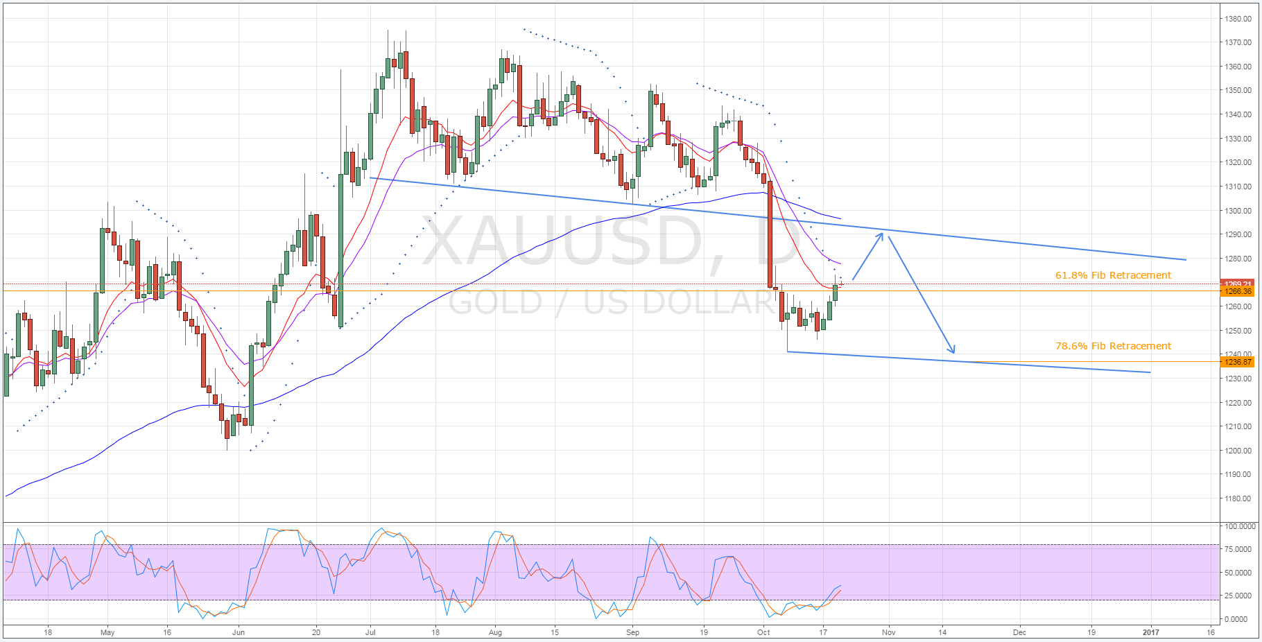 XAU/USD Daily