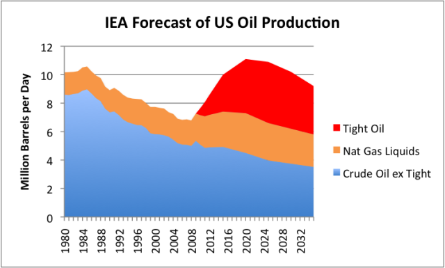 IEA Forecast Of Future Oil Production