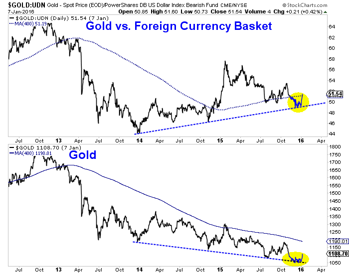 Gold Vs. Foreign Currencies