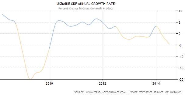 Ukraine GDP, Annual Growth