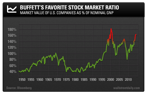 Buffett's Favorite Stock Market Ratio: Market Value of U.S. Companies as % of Nominal GNP