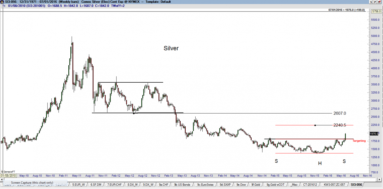 Weekly Silver