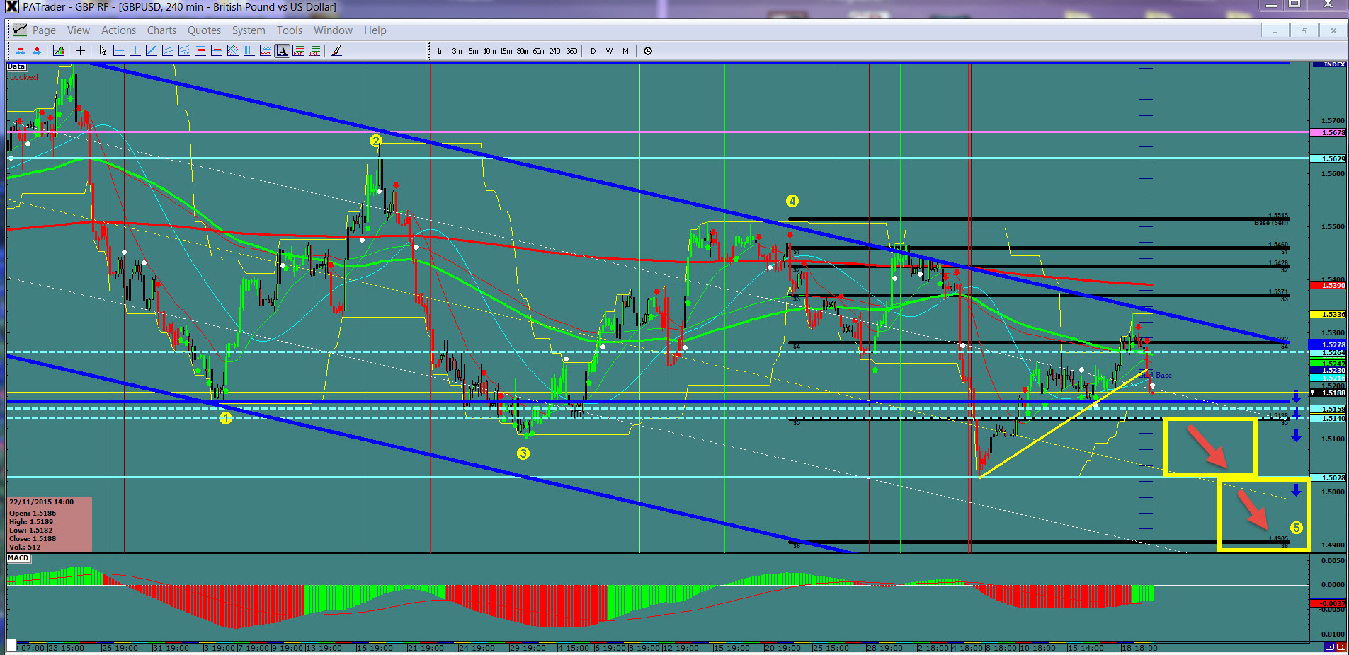 Forex trading 4 hour chart