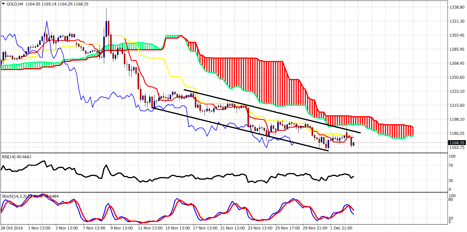 Gold's Possible Bottom